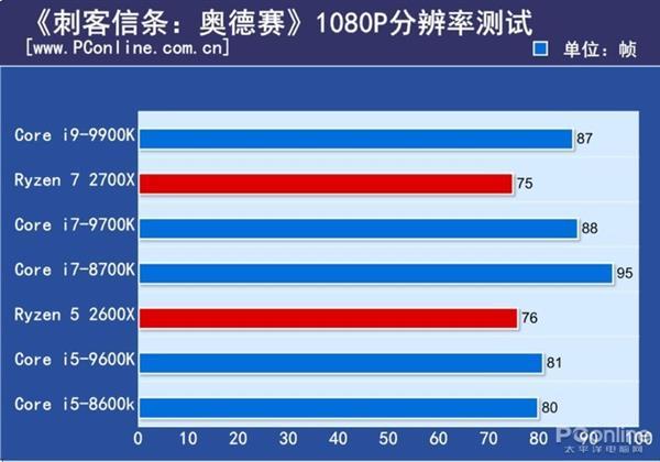 Same Intel Core I5 9600K Cpu Tested - Nnvewga