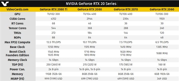 RTX 2060 official specifications, performance, price