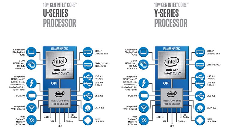 Intel Ice Lake - official presentation of the architecture