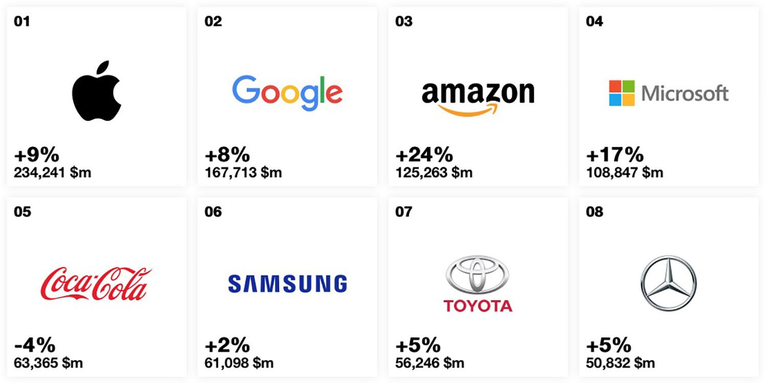 Worlds most valuable brands of 2019