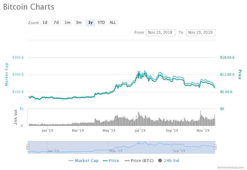bitcoin-charts