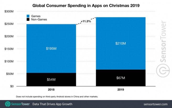 App Store Sensor Tower Sale 2019