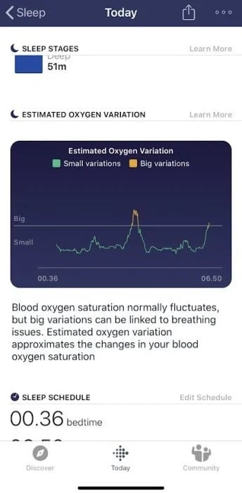 Fitbit blood monitoring