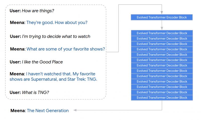 Google Chatbot meena