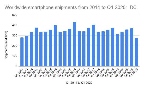 Worldwide-smartphone-shipments-f
