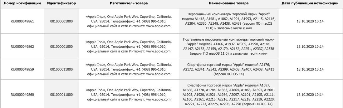 Apple registers 5 new Macs and prepares for the iPhone 12