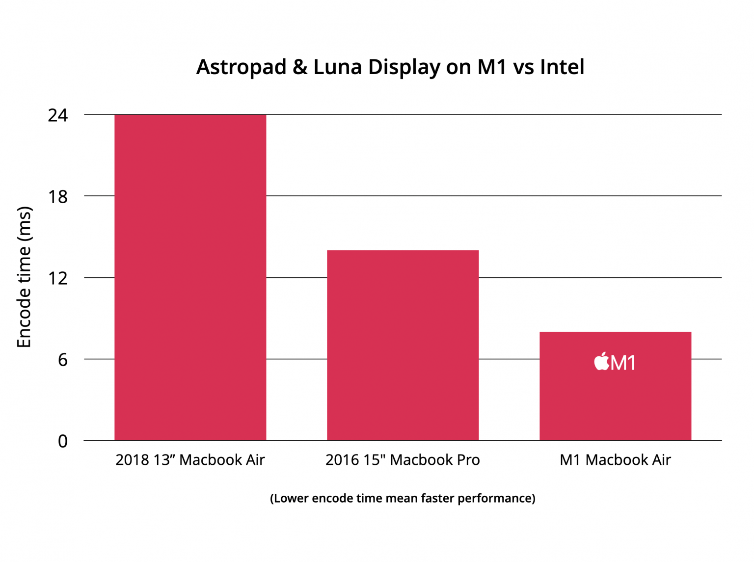 Astropad, the Luna Display software updated with support for Macs with M1 SoCs