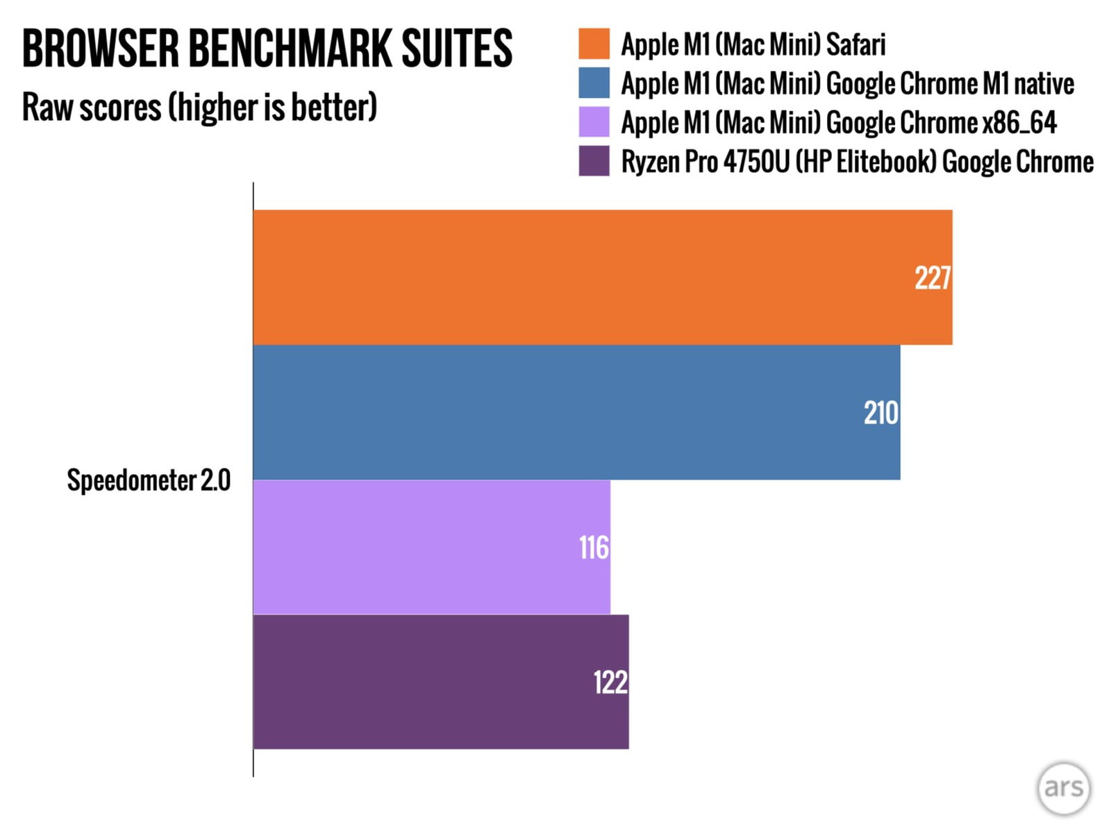 Google Chrome, the native Mac version with M1 SoC up to 80% faster than the non-native version